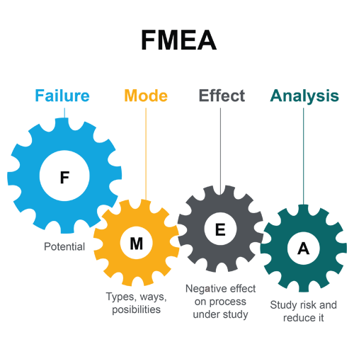Lean Six Sigma Tools - FMEA