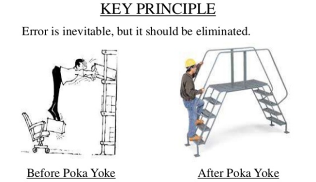 Lean Six Sigma Tools - Poka Yoke